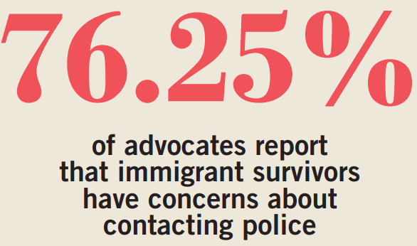 76.25% of advocates report that immigrant survivors have concerns about contacting police